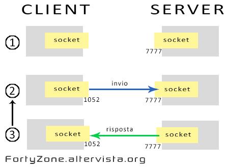 Fasi della comunicazione con un Datagram Socket