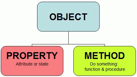 Attributi e Metodi di un Ogetto