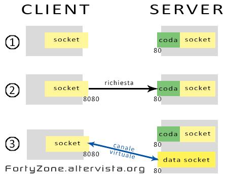 Fasi della connessione con uno Stream Socket