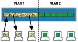 VLAN Port Based (porte non taggate)
