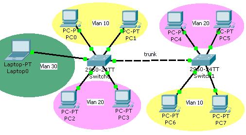Rete composta da tre VLAN