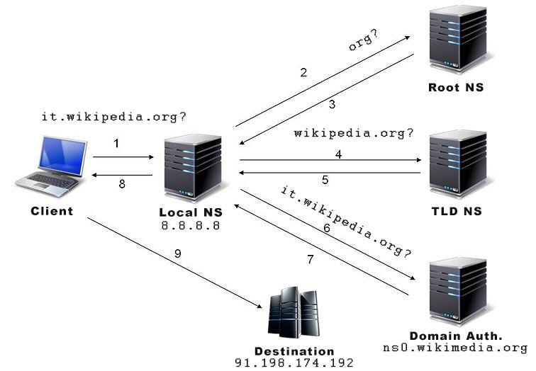 DNS: Risoluzione Iterativa