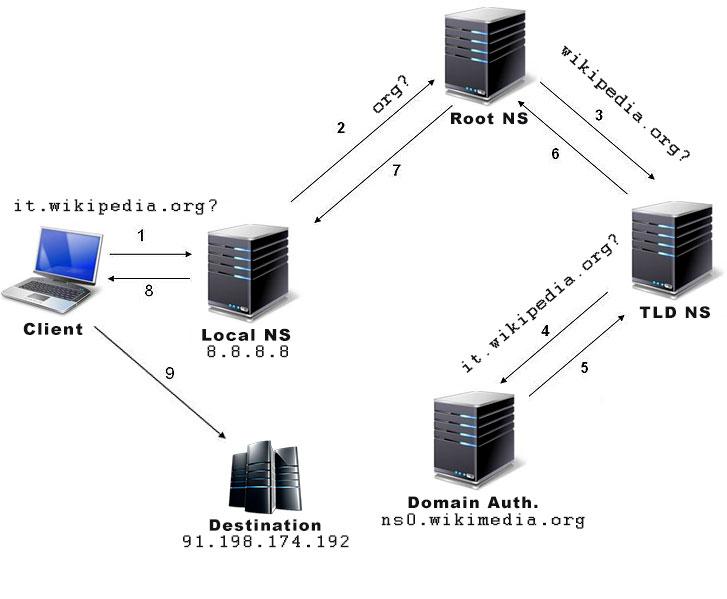 DNS: Risoluzione Ricorsiva