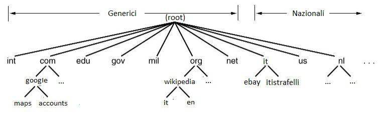 Zone del DNS