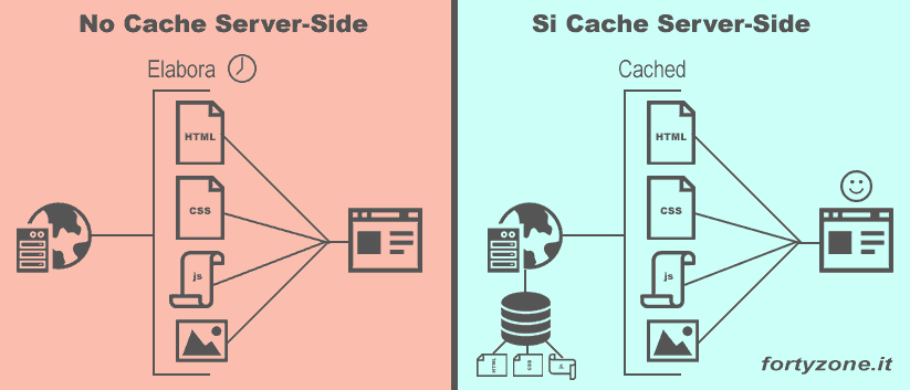 Caching Server Side