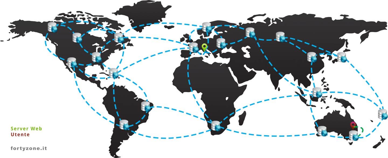 Sito con CDN (Content Delivery Network)