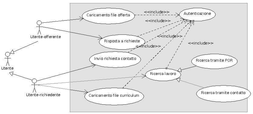 Ingegneria del Software: Use Case Diagram