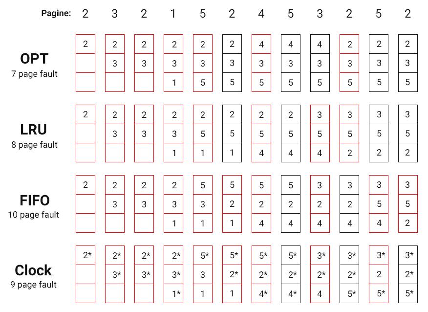 Memoria Virtuale: confronto tra algoritmi di rimpiazzamento (OPT, LRU, FIFO, Clock)