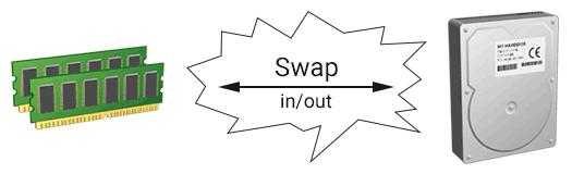 Memoria Virtuale: swap in e out