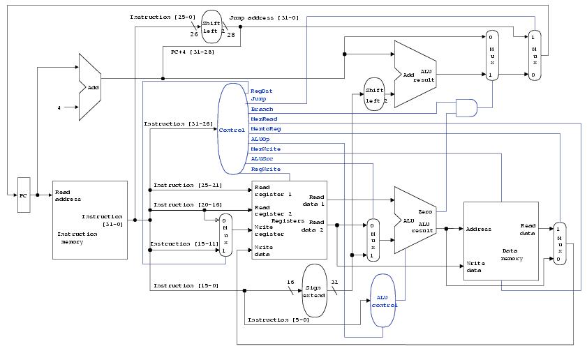 architettura-mips-1-colpo-clock